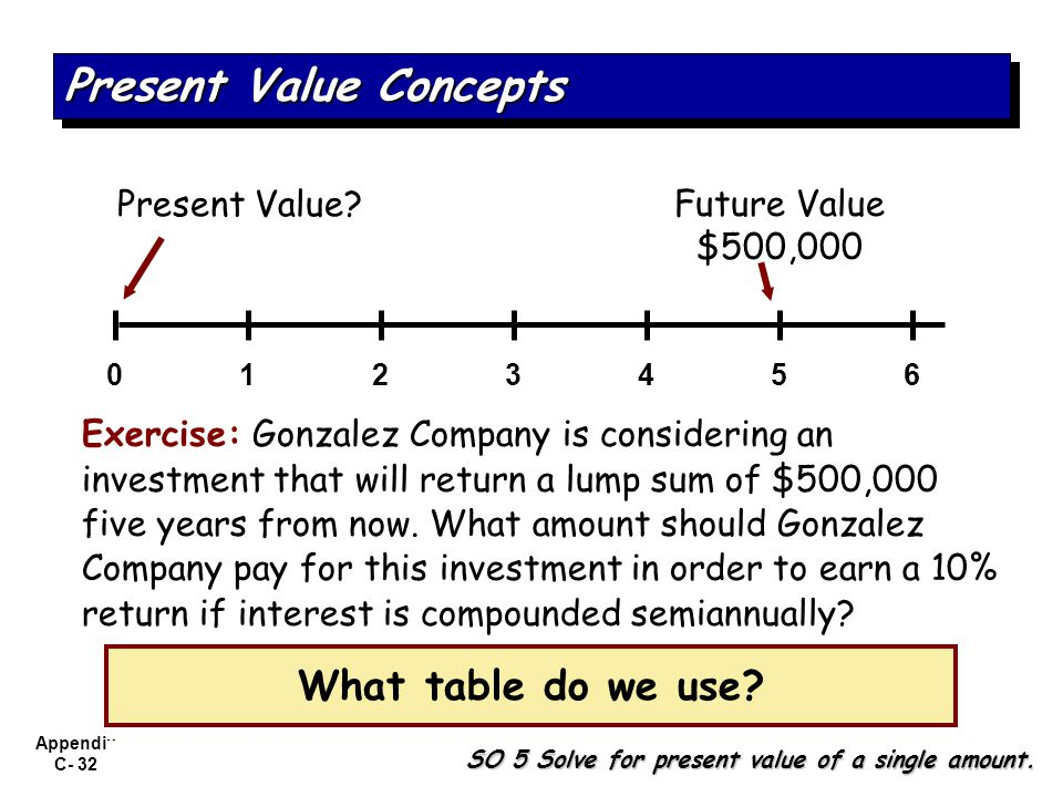 Appendix C- 32 Exercise: Gonzalez Company is considering an investment that will return a lump sum of $500,000 five years from now. What amount should