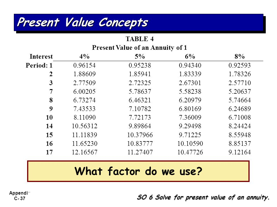 Appendix C- 37 What factor do we use? SO 6 Solve for present value of an annuity. Present Value Concepts TABLE 4 Present Value of an Annuity of 1 Inte
