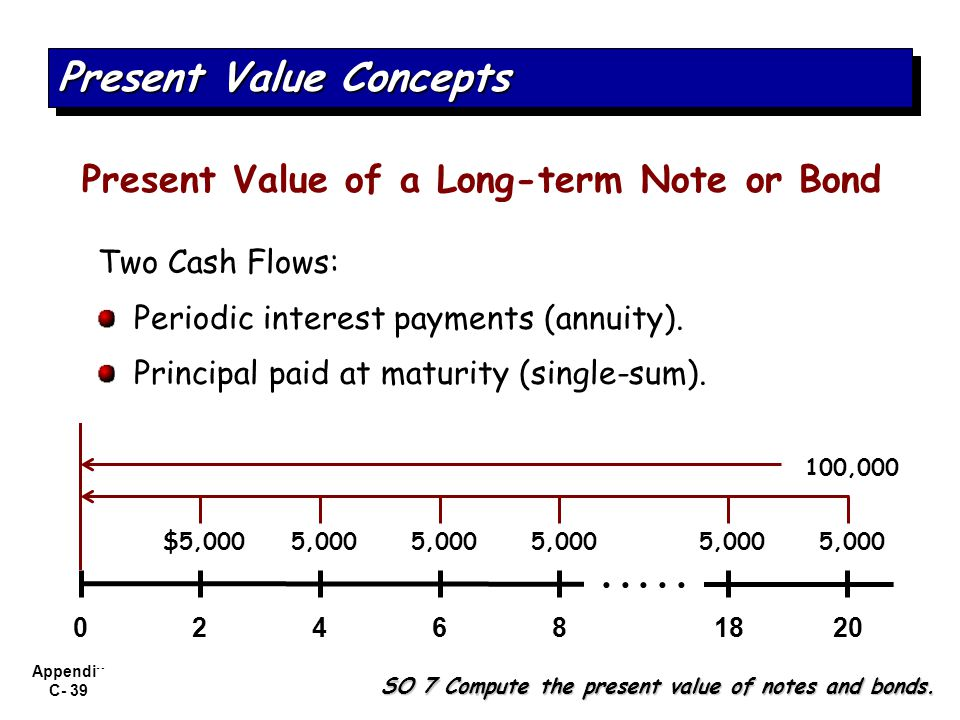 Appendix C- 39 SO 7 Compute the present value of notes and bonds. Two Cash Flows: Periodic interest payments (annuity). Principal paid at maturity (si