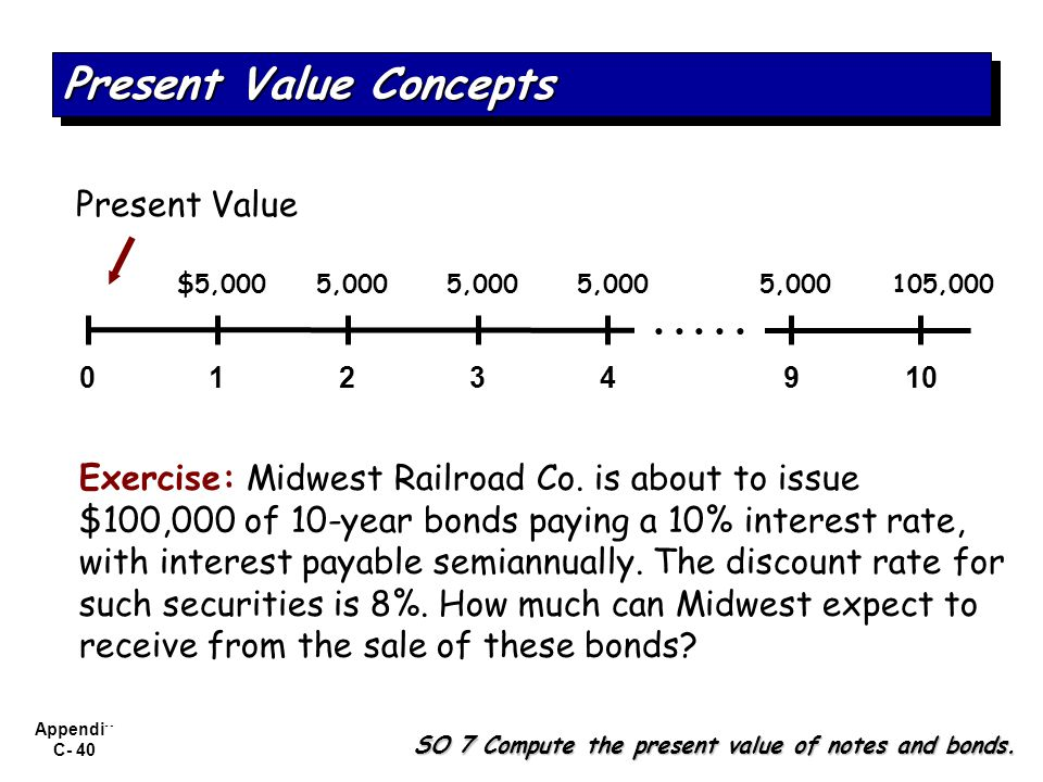 Appendix C- 40 Exercise: Midwest Railroad Co. is about to issue $100,000 of 10-year bonds paying a 10% interest rate, with interest payable semiannual