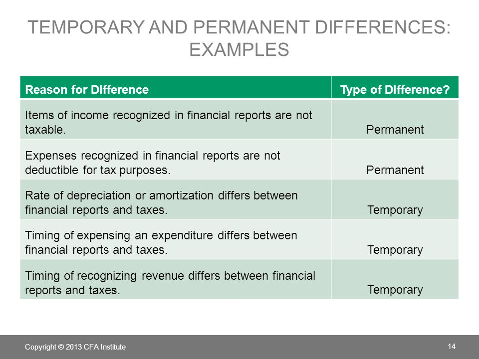 TEMPORARY AND PERMANENT DIFFERENCES: EXAMPLES Reason for DifferenceType of Difference? Items of income recognized in financial reports are not taxable