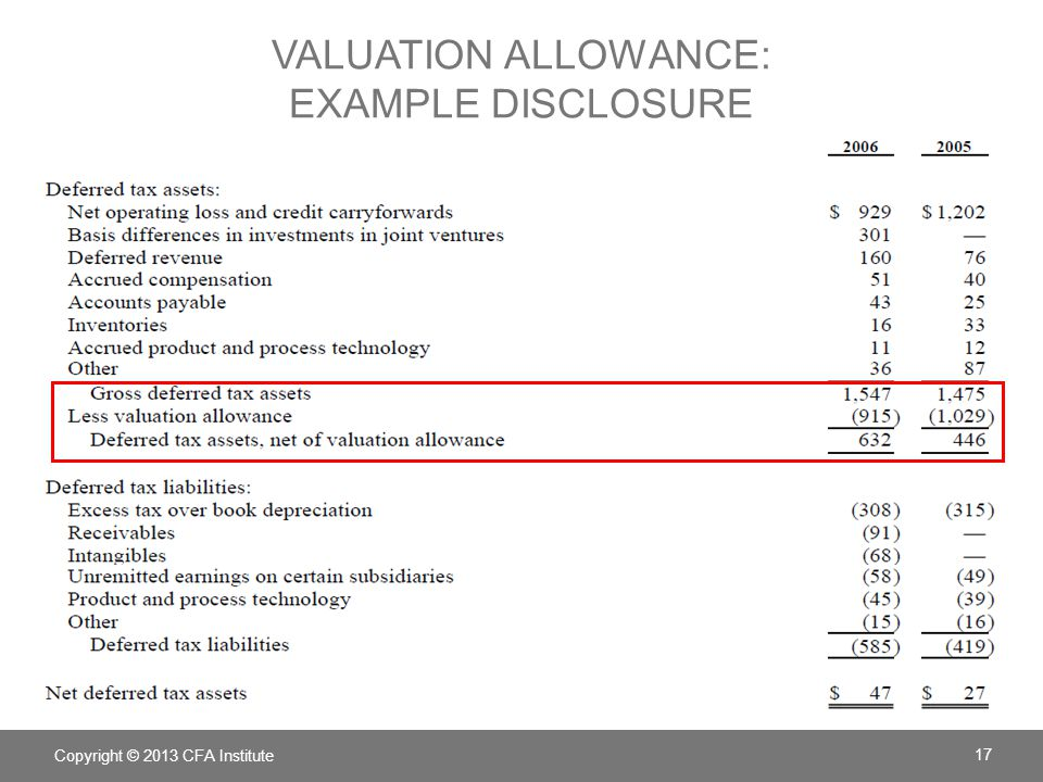 Copyright © 2013 CFA Institute 17 VALUATION ALLOWANCE: EXAMPLE DISCLOSURE