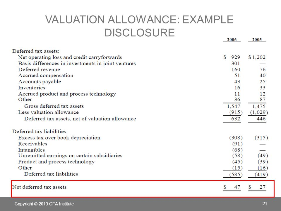 Copyright © 2013 CFA Institute 21 VALUATION ALLOWANCE: EXAMPLE DISCLOSURE