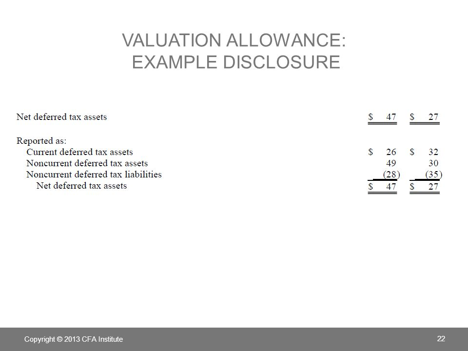 Copyright © 2013 CFA Institute 22 VALUATION ALLOWANCE: EXAMPLE DISCLOSURE