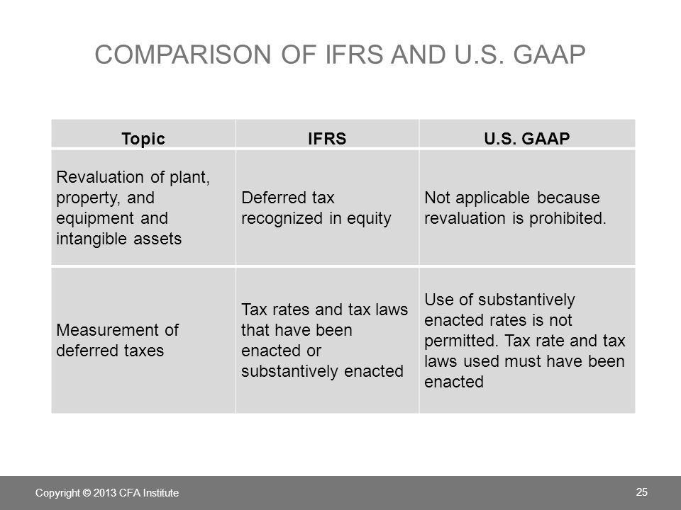COMPARISON OF IFRS AND U.S. GAAP Copyright © 2013 CFA Institute 25 TopicIFRSU.S. GAAP Revaluation of plant, property, and equipment and intangible ass