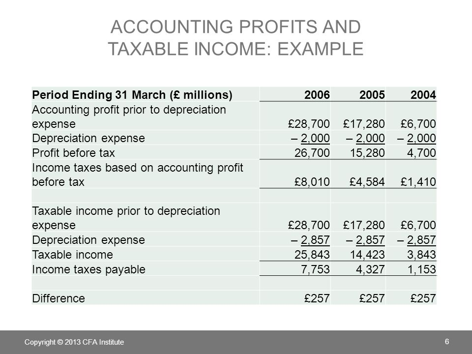 ACCOUNTING PROFITS AND TAXABLE INCOME: EXAMPLE (CONTINUED) (£ millions)200620052004 Income tax payable (based on tax accounting)£7,753£4,327£1,153 Change in deferred tax liability257 Income tax (based on financial accounting)£8,010£4,584£1,410 Copyright © 2013 CFA Institute 7 (£ millions)200620052004 Equipment value for accounting purposes (carrying amount)£14,000£16,000£18,000 Equipment value for tax purposes (tax base)11,42914,28617,143 Difference£2,571£1,714£857 × 30% = £257 £1,714 × 30% = £514 £2,571 × 30% = £771 Amount of deferred tax liability