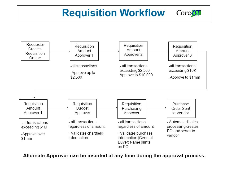 Requisition Workflow Requester Creates Requisition Online Requisition Amount Approver 1 Requisition Amount Approver 2 Requisition Amount Approver 3 Requisition Amount Approver 4 Requisition Budget Approver Requisition Purchasing Approver -all transactions -Approve up to $2,500 - all transactions exceeding $2,500 Approve to $10,000 -all transactions exceeding $10K -Approve to $1mm -all transactions exceeding $1M -Approve over $1mm - all transactions regardless of amount - Validates chartfield information - all transactions regardless of amount - Validates purchase information (General Buyer) Name prints on PO Purchase Order Sent to Vendor - Automated batch processing creates PO and sends to vendor Alternate Approver can be inserted at any time during the approval process.
