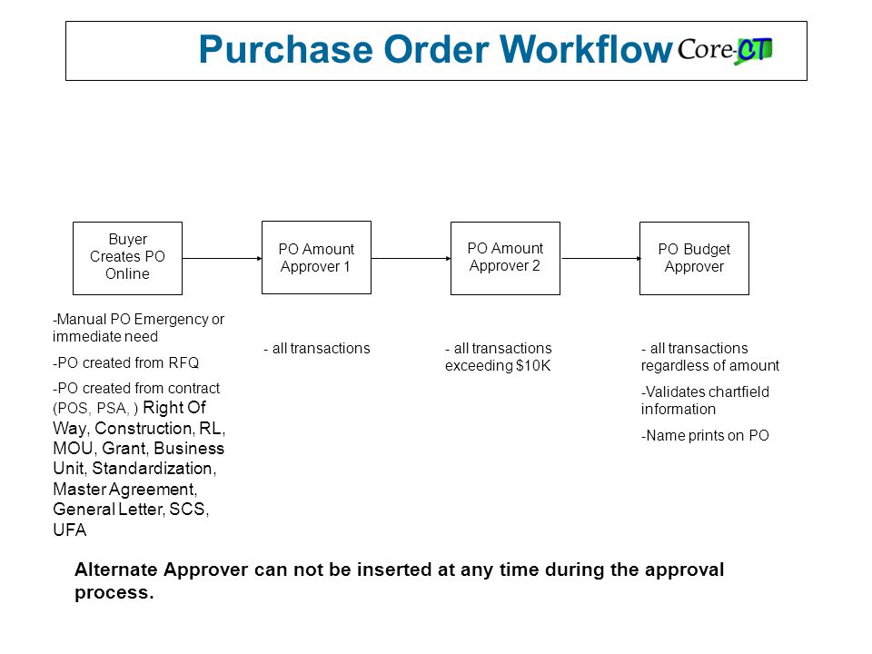 Purchase Order Workflow Buyer Creates PO Online PO Amount Approver 1 PO Amount Approver 2 PO Budget Approver - all transactions- all transactions exceeding $10K - all transactions regardless of amount -Validates chartfield information -Name prints on PO -Manual PO Emergency or immediate need -PO created from RFQ -PO created from contract (POS, PSA, ) Right Of Way, Construction, RL, MOU, Grant, Business Unit, Standardization, Master Agreement, General Letter, SCS, UFA Alternate Approver can not be inserted at any time during the approval process.