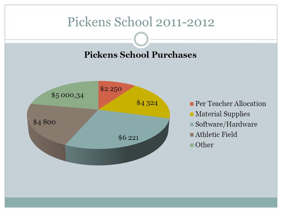 Pickens School 2011-2012
