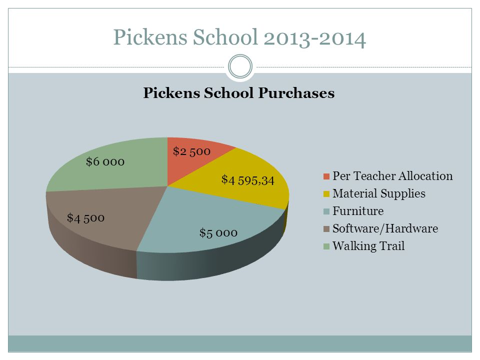 Pickens School 2013-2014