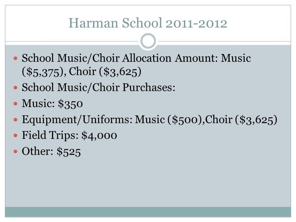 School Music/Choir Allocation Amount: Music ($5,375), Choir ($3,625) School Music/Choir Purchases: Music: $350 Equipment/Uniforms: Music ($500),Choir ($3,625) Field Trips: $4,000 Other: $525