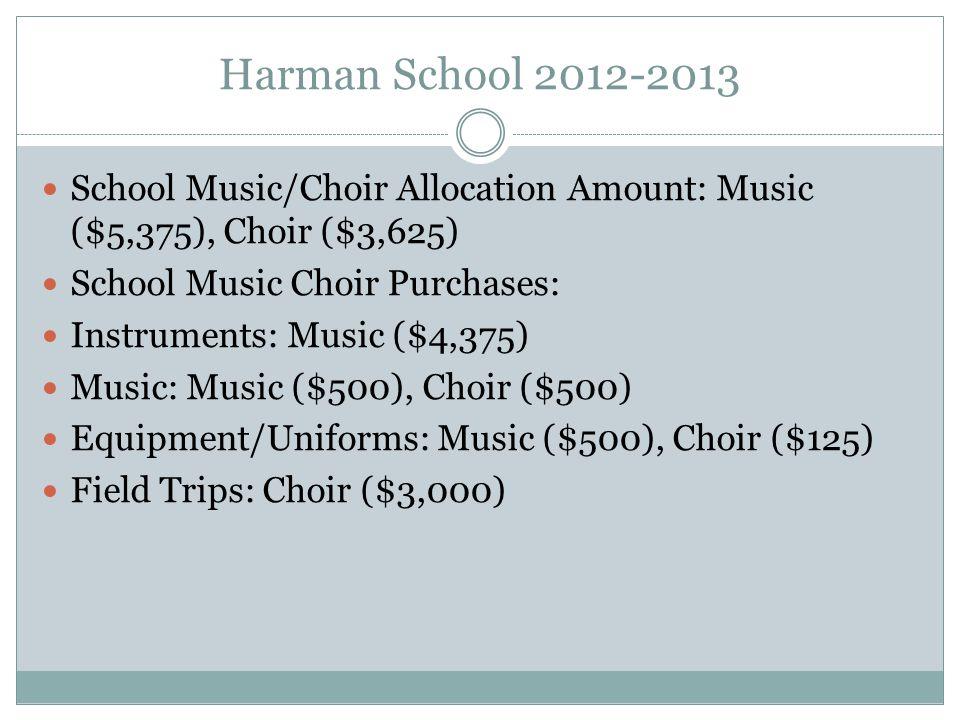 School Music/Choir Allocation Amount: Music ($5,375), Choir ($3,625) School Music Choir Purchases: Instruments: Music ($4,375) Music: Music ($500), Choir ($500) Equipment/Uniforms: Music ($500), Choir ($125) Field Trips: Choir ($3,000)
