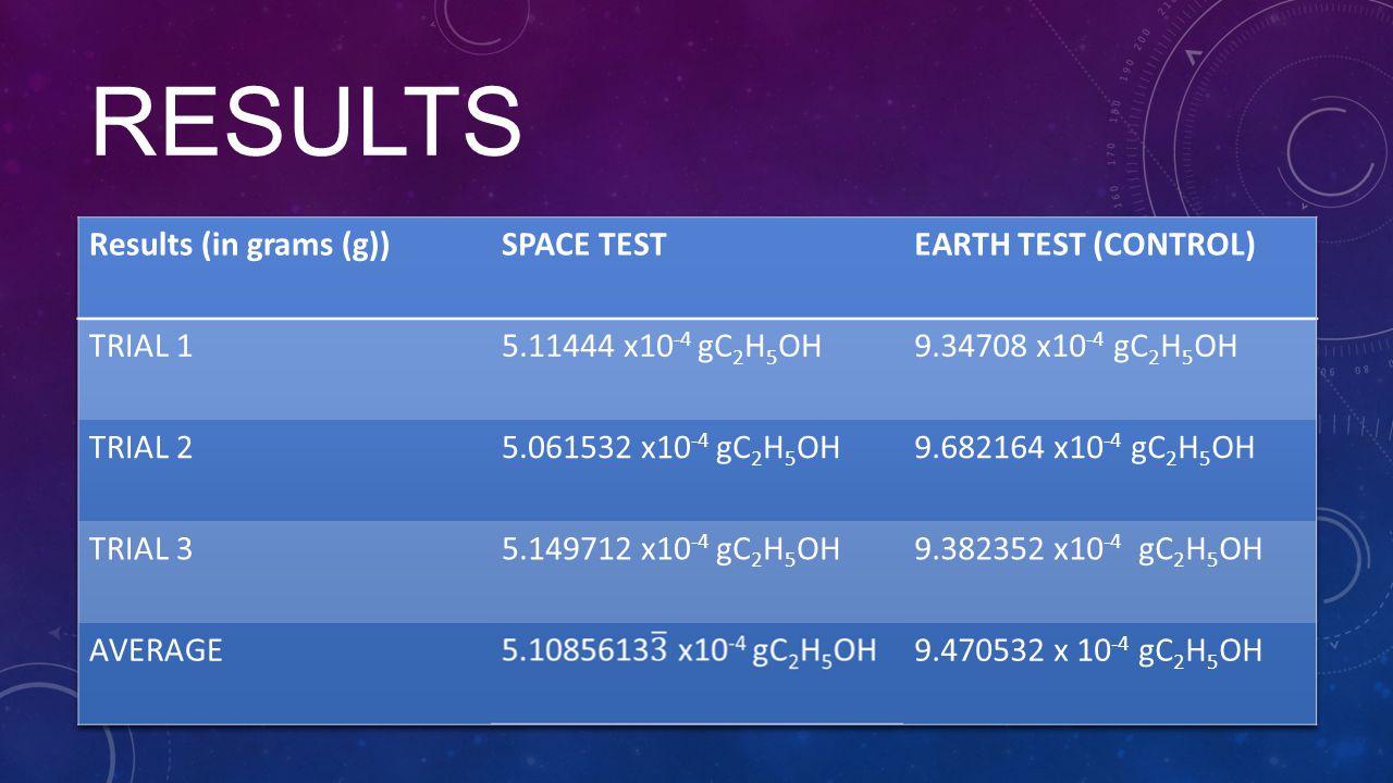 RESULTS 9.34708 x10-4 gCO2 9.682164x10-4 9.382352x10-4