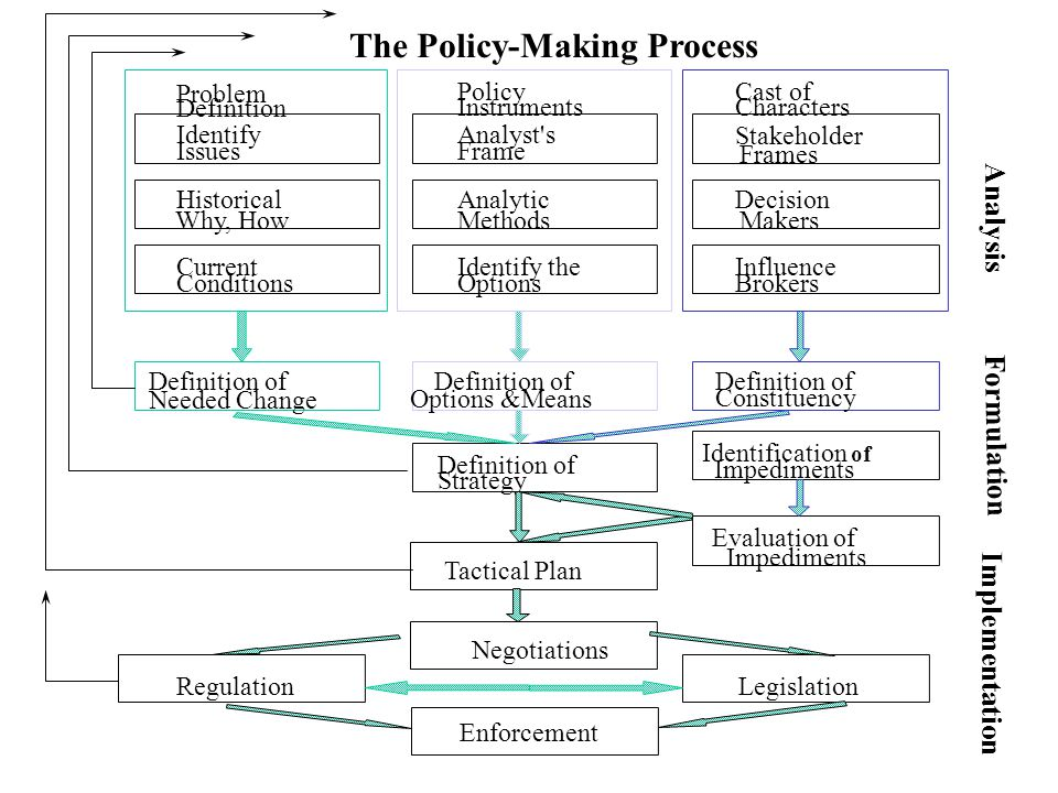 Implementation Impediments Tactical Plan Identify Issues Stakeholder Frames Problem Definition Policy Instruments Cast of Characters Identify the Options Analytic Methods Analyst s Frame Historical Why, How Current Conditions Decision Makers Influence Brokers Definition of Needed Change Definition of Options &Means Definition of Constituency Definition of Strategy Evaluation of The Policy-Making Process Analysis Formulation Identification of Impediments Negotiations RegulationLegislation Enforcement