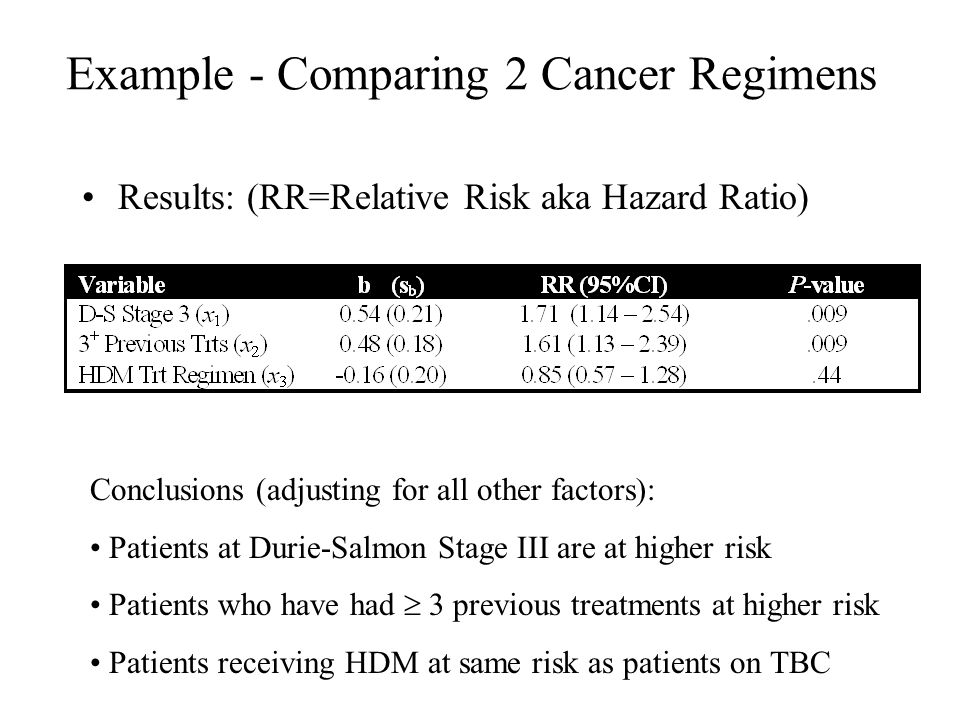 Example - Comparing 2 Cancer Regimens Results: (RR=Relative Risk aka Hazard Ratio) Conclusions (adjusting for all other factors): Patients at Durie-Salmon Stage III are at higher risk Patients who have had  3 previous treatments at higher risk Patients receiving HDM at same risk as patients on TBC