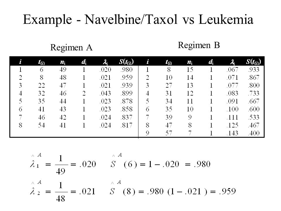 Example - Navelbine/Taxol vs Leukemia Regimen A Regimen B