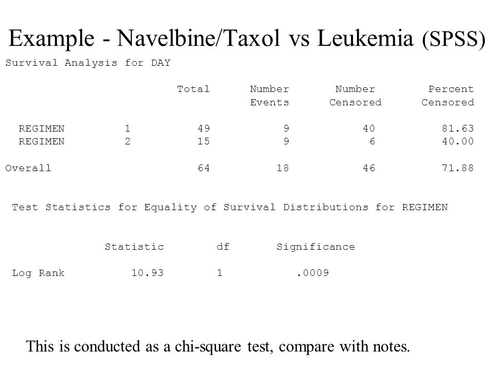 Example - Navelbine/Taxol vs Leukemia (SPSS) Survival Analysis for DAY Total Number Number Percent Events Censored Censored REGIMEN 1 49 9 40 81.63 REGIMEN 2 15 9 6 40.00 Overall 64 18 46 71.88 Test Statistics for Equality of Survival Distributions for REGIMEN Statistic df Significance Log Rank 10.93 1.0009 This is conducted as a chi-square test, compare with notes.