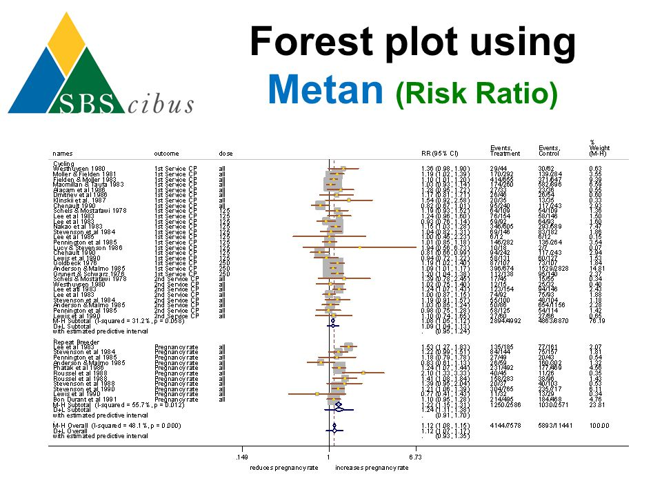 Forest plot using Metan (Risk Ratio)