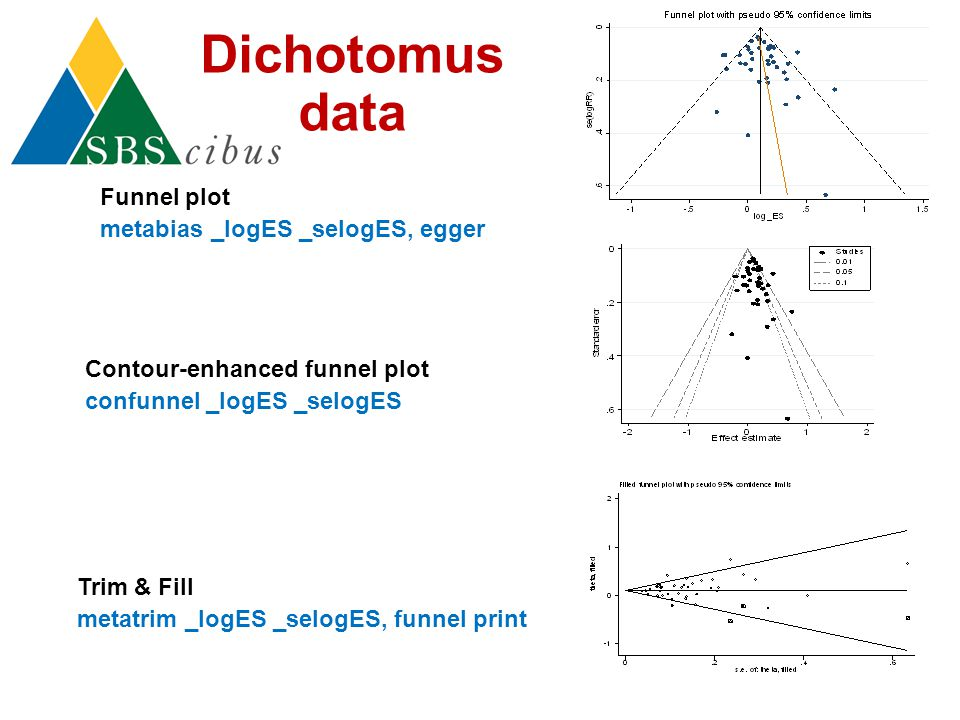 Funnel plot metabias _logES _selogES, egger Contour-enhanced funnel plot confunnel _logES _selogES Trim & Fill metatrim _logES _selogES, funnel print