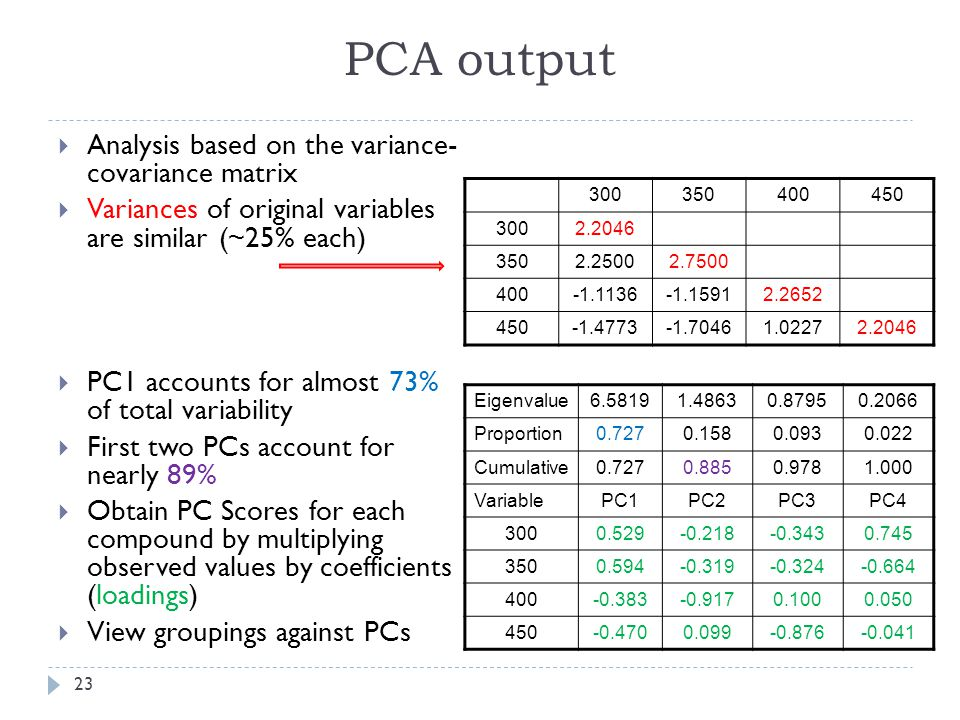 PCA output  Analysis based on the variance- covariance matrix  Variances of original variables are similar (~25% each)  PC1 accounts for almost 73% of total variability  First two PCs account for nearly 89%  Obtain PC Scores for each compound by multiplying observed values by coefficients (loadings)  View groupings against PCs 300350400450 3002.2046 3502.25002.7500 400-1.1136-1.15912.2652 450-1.4773-1.70461.02272.2046 Eigenvalue6.58191.48630.87950.2066 Proportion0.7270.1580.0930.022 Cumulative0.7270.8850.9781.000 VariablePC1PC2PC3PC4 3000.529-0.218-0.3430.745 3500.594-0.319-0.324-0.664 400-0.383-0.9170.1000.050 450-0.4700.099-0.876-0.041 23