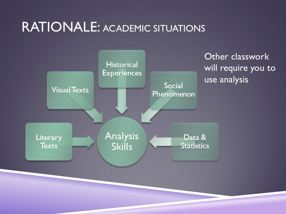 RATIONALE: ACADEMIC SITUATIONS Analysis Skills Literary Texts Visual Texts Historical Experiences Social Phenomenon Data & Statistics Other classwork will require you to use analysis