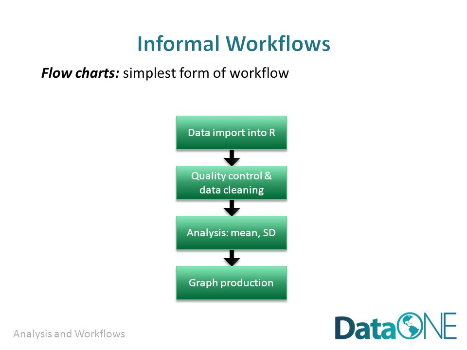 Analysis and Workflows Flow charts: simplest form of workflow Graph production Analysis: mean, SD Quality control & data cleaning Data import into R
