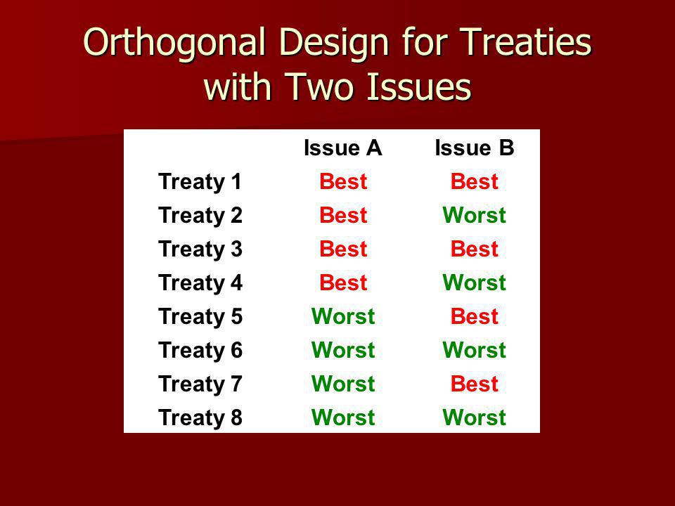 Orthogonal Design for Treaties with Two Issues Issue AIssue B Treaty 1Best Treaty 2BestWorst Treaty 3Best Treaty 4BestWorst Treaty 5WorstBest Treaty 6Worst Treaty 7WorstBest Treaty 8Worst