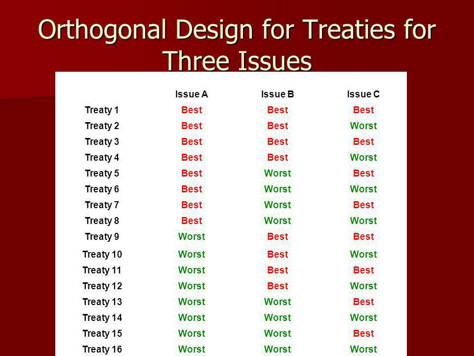 Orthogonal Design for Treaties for Three Issues Issue AIssue BIssue C Treaty 1Best Treaty 2Best Worst Treaty 3Best Treaty 4Best Worst Treaty 5BestWorstBest Treaty 6BestWorst Treaty 7BestWorstBest Treaty 8BestWorst Treaty 9WorstBest Treaty 10WorstBestWorst Treaty 11WorstBest Treaty 12WorstBestWorst Treaty 13Worst Best Treaty 14Worst Treaty 15Worst Best Treaty 16Worst