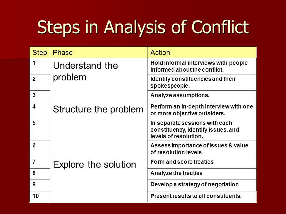 Steps in Analysis of Conflict StepPhaseAction 1 Understand the problem Hold informal interviews with people informed about the conflict.