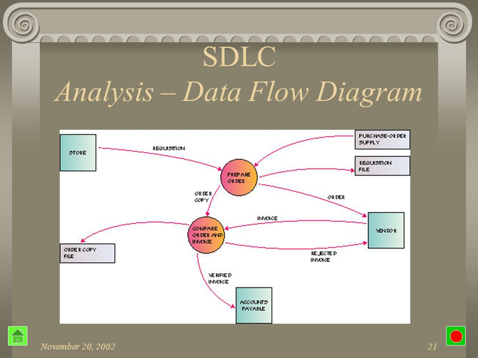 November 20, 200220 SDLC Analysis – Analyze Data How the current system works Determine system requirements Basis for documentation Tools Data flow diagram (DFD) Decision tables