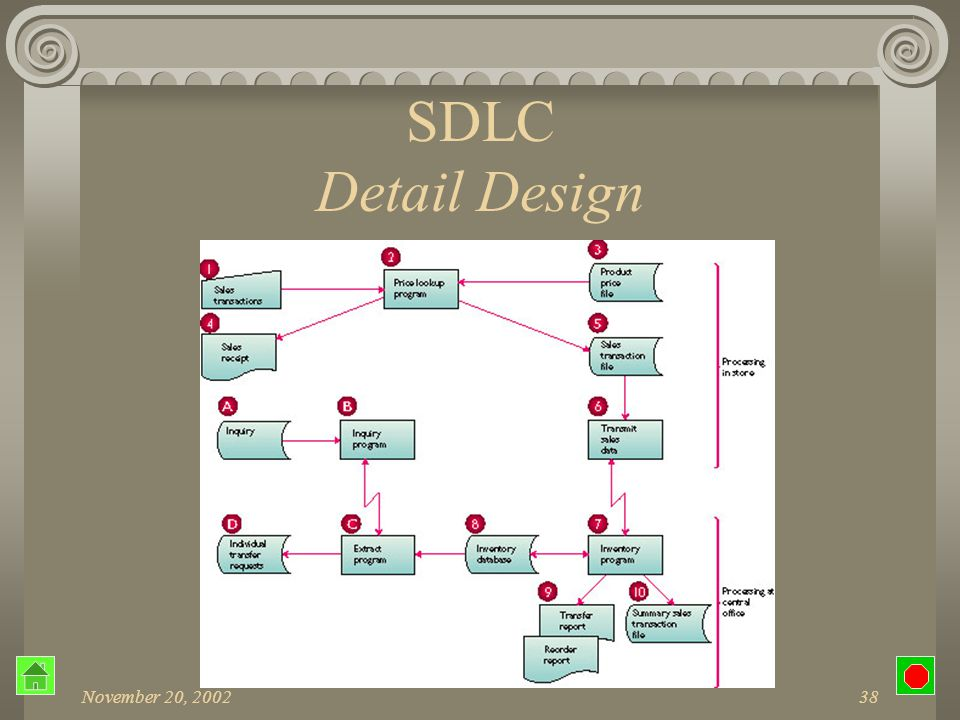 November 20, 200237 SDLC Detail Design Flowchart Symbols