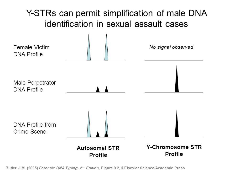 Autosomal STR Profile Y-Chromosome STR Profile Female Victim DNA Profile Male Perpetrator DNA Profile DNA Profile from Crime Scene No signal observed