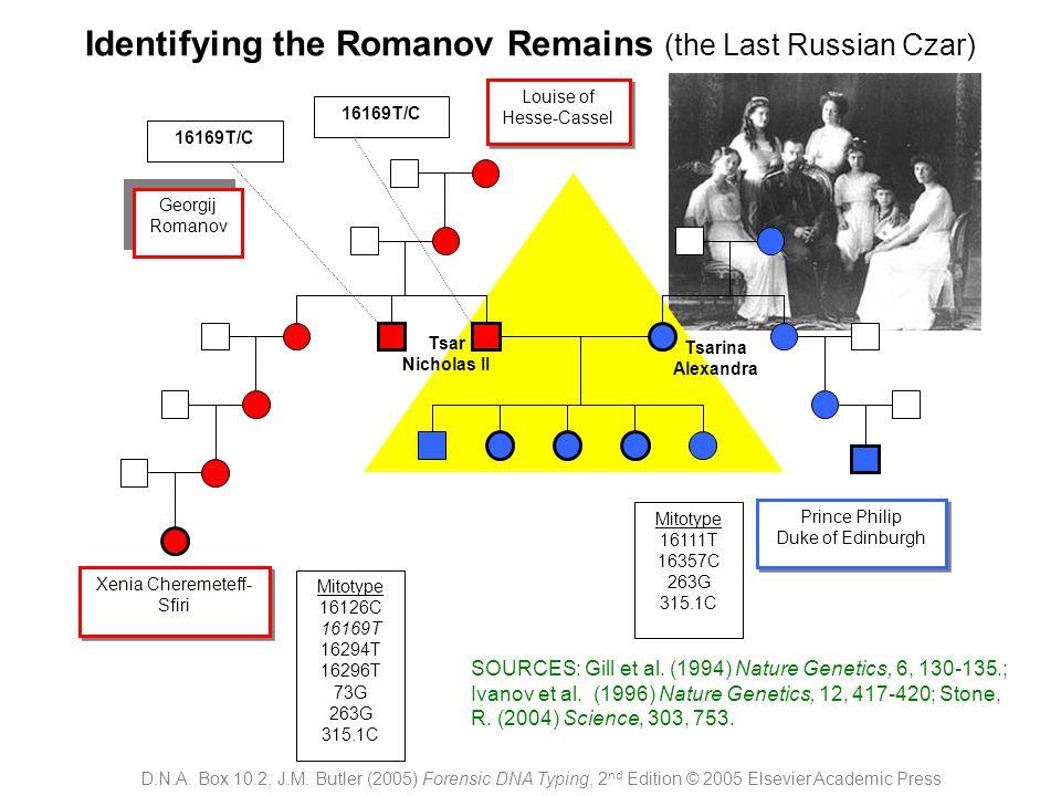 Identifying the Romanov Remains (the Last Russian Czar) Tsarina Alexandra Tsar Nicholas II Xenia Cheremeteff- Sfiri Prince Philip Duke of Edinburgh Pr