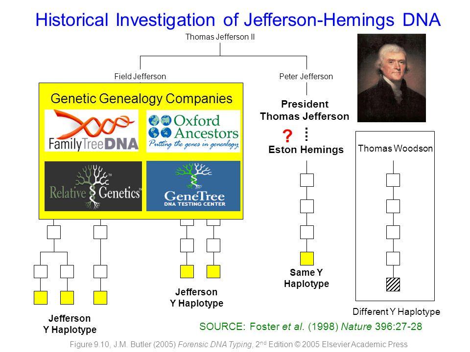 Thomas Jefferson II Field JeffersonPeter Jefferson President Thomas Jefferson Eston Hemings Thomas Woodson Different Y Haplotype Same Y Haplotype Jeff