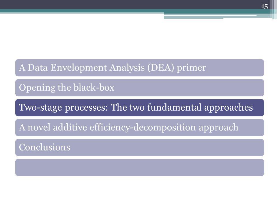 A Data Envelopment Analysis (DEA) primerOpening the black-boxTwo-stage processes: The two fundamental approachesA novel additive efficiency-decomposit