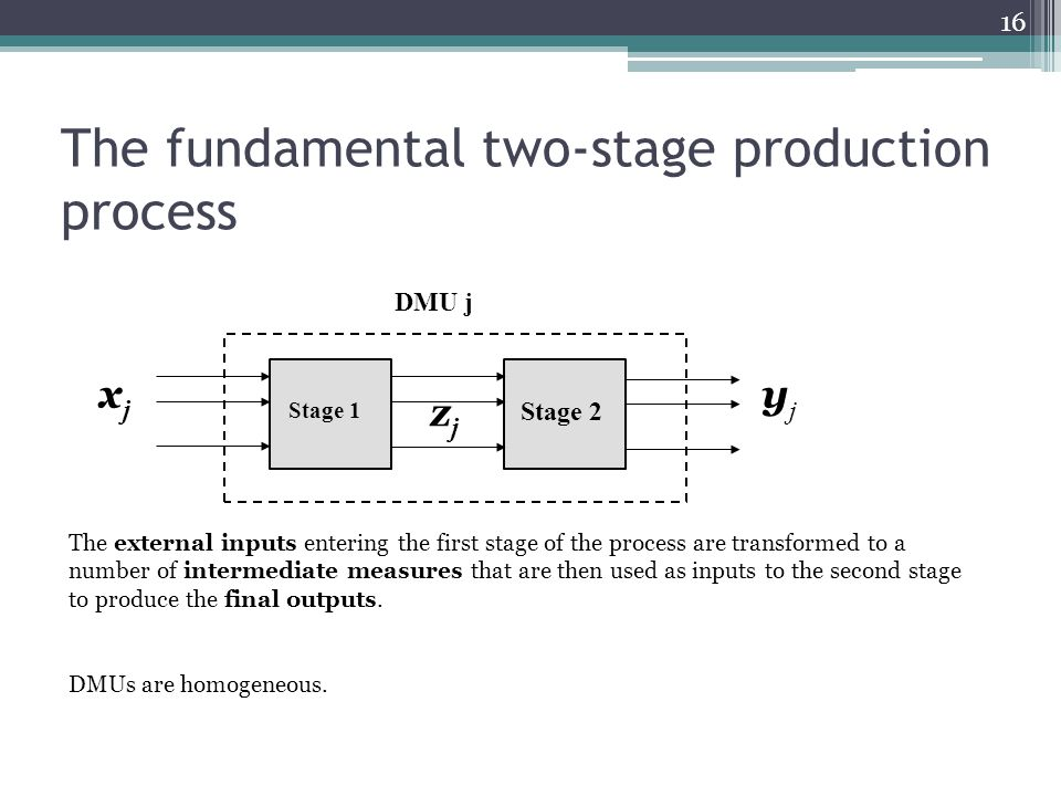 The fundamental two-stage production process xjxj Stage 1 Stage 2 zjzj yjyj DMU j The external inputs entering the first stage of the process are tran