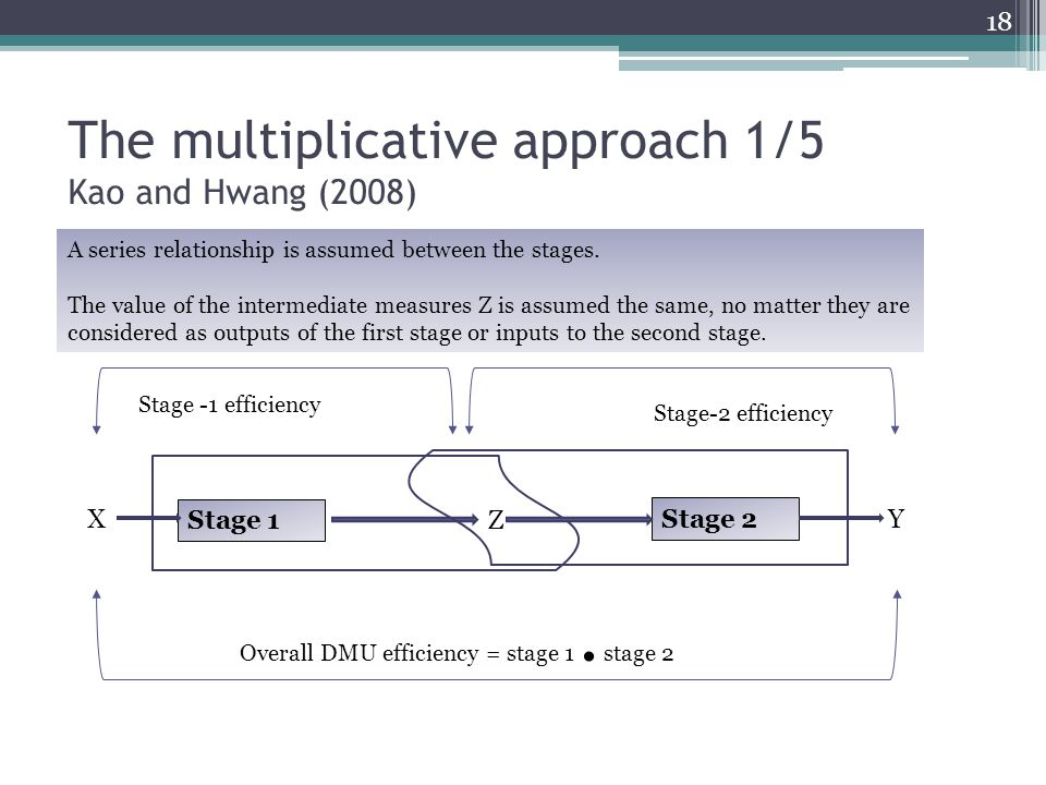 The multiplicative approach 1/5 Kao and Hwang (2008) Stage 1 X Z Stage 2 Y Stage -1 efficiency Stage-2 efficiency Overall DMU efficiency = stage 1. st