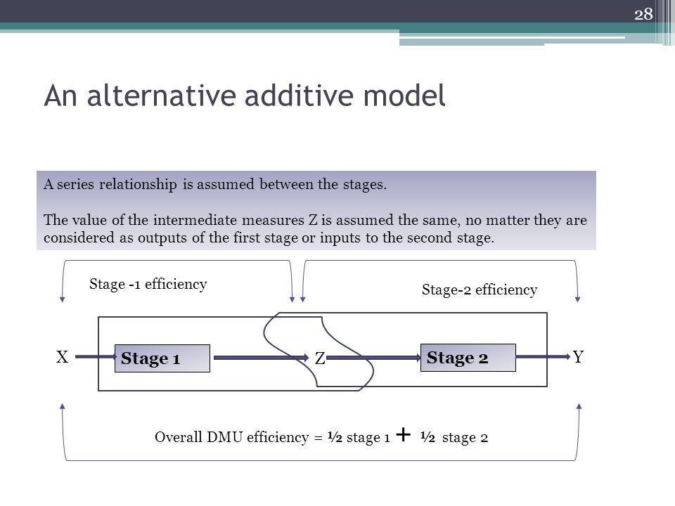An alternative additive model Stage 1 X Z Stage 2 Y Stage -1 efficiency Stage-2 efficiency Overall DMU efficiency = ½ stage 1 + ½ stage 2 A series rel
