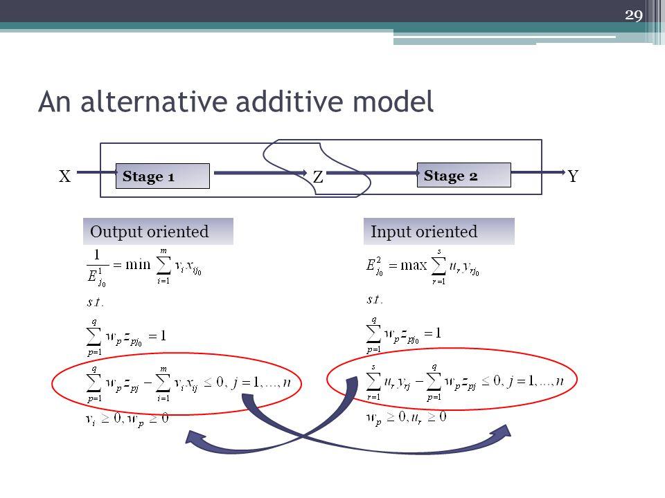 An alternative additive model 29 Stage 1 X Z Stage 2 Y Output orientedInput oriented