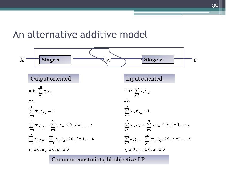 An alternative additive model 30 Stage 1 X Z Stage 2 Y Output orientedInput oriented Common constraints, bi-objective LP