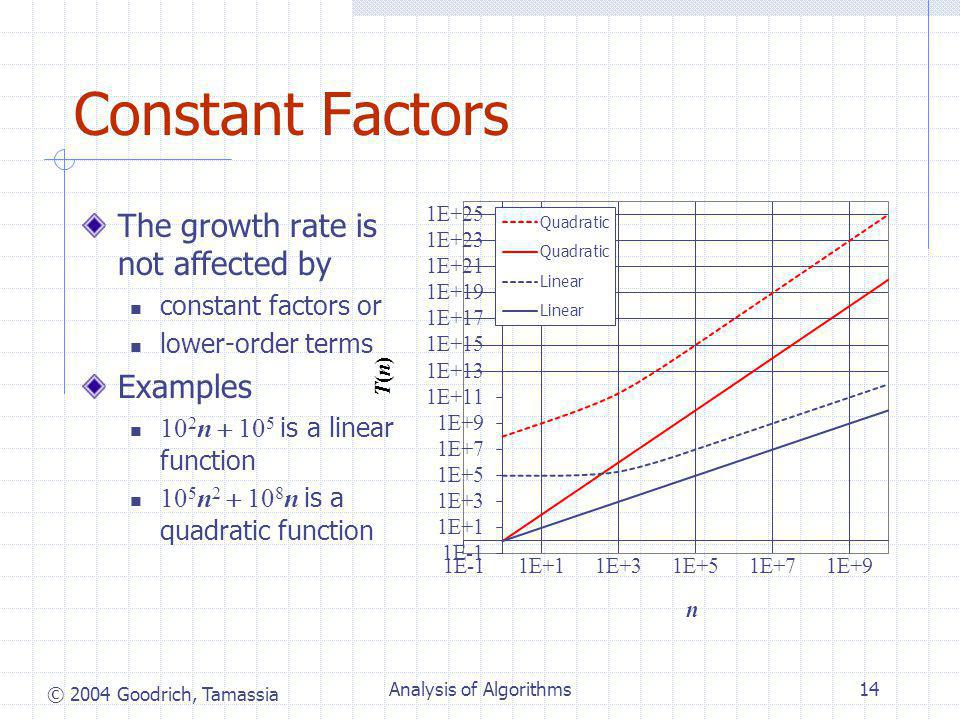 © 2004 Goodrich, Tamassia Analysis of Algorithms14 Constant Factors The growth rate is not affected by constant factors or lower-order terms Examples 10 2 n  10 5 is a linear function 10 5 n 2  10 8 n is a quadratic function