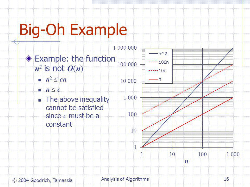 © 2004 Goodrich, Tamassia Analysis of Algorithms16 Big-Oh Example Example: the function n 2 is not O(n) n 2  cn n  c The above inequality cannot be satisfied since c must be a constant