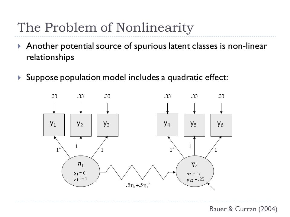 The Problem of Nonlinearity  Another potential source of spurious latent classes is non-linear relationships  Suppose population model includes a quadratic effect:         y1y1 y3y3 y2y2 1*1* 1 1.33 y4y4 y6y6 y5y5 1*1* 1 1 -.