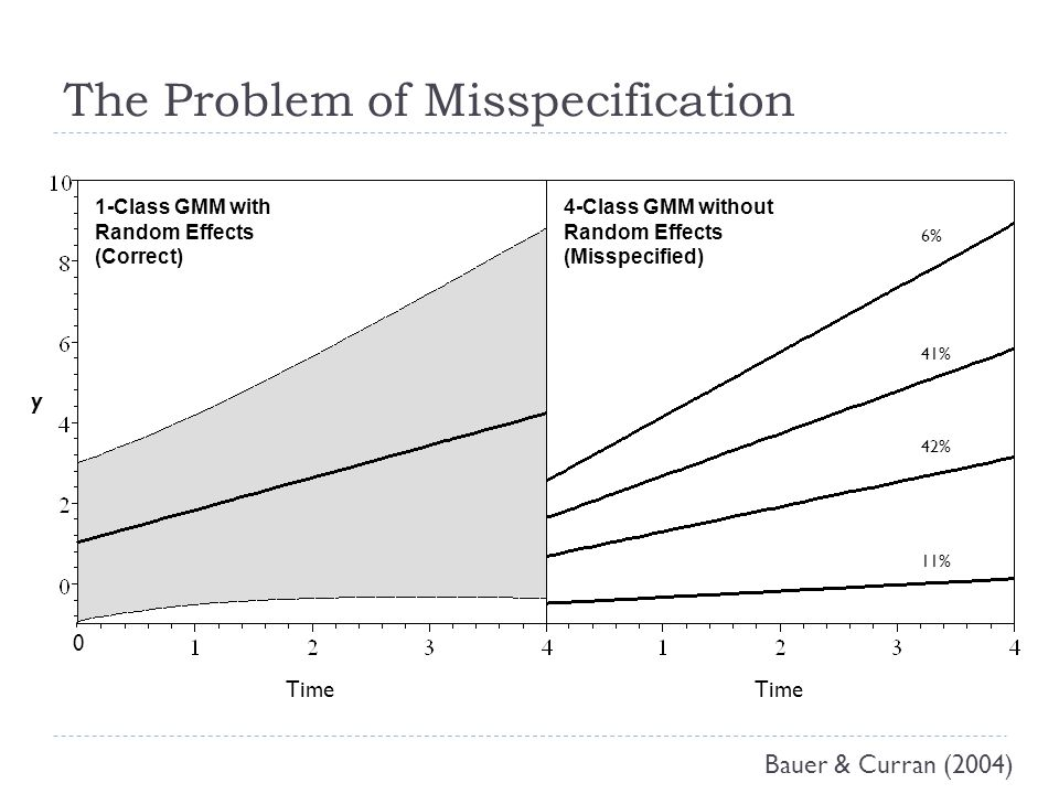 The Problem of Misspecification Time y 6% 11% 41% 42% 1-Class GMM with Random Effects (Correct) 4-Class GMM without Random Effects (Misspecified) 0 Bauer & Curran (2004)