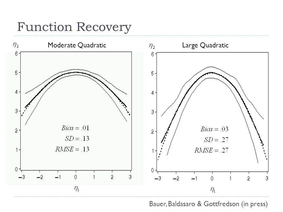 Function Recovery Bauer, Baldasaro & Gottfredson (in press) Moderate QuadraticLarge Quadratic
