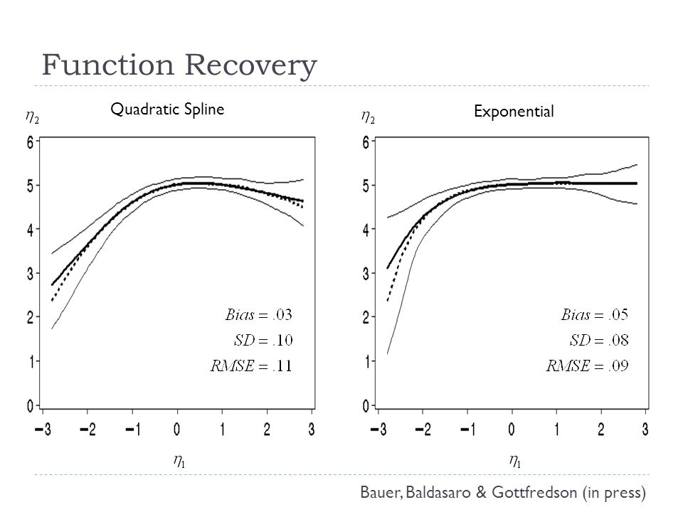 Function Recovery Bauer, Baldasaro & Gottfredson (in press) Quadratic Spline Exponential