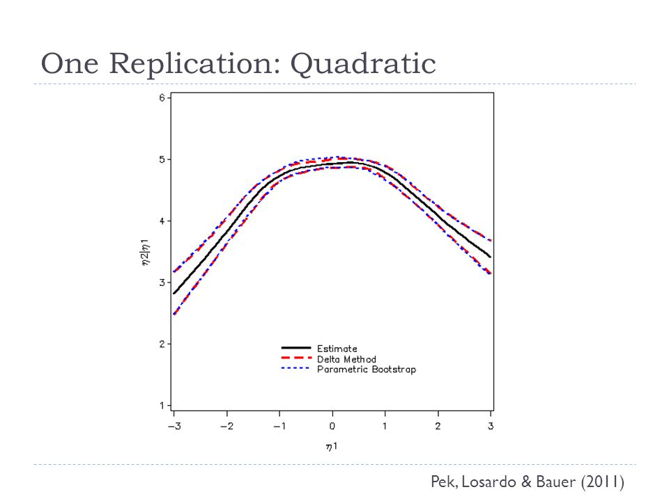 One Replication: Quadratic Pek, Losardo & Bauer (2011)