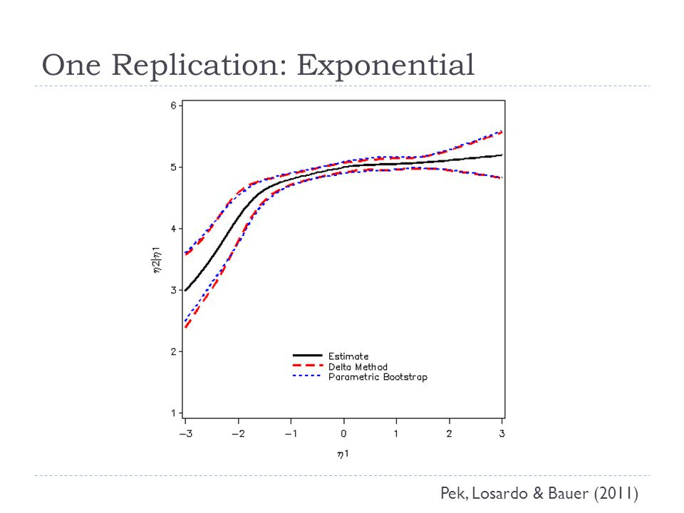 One Replication: Exponential Pek, Losardo & Bauer (2011)