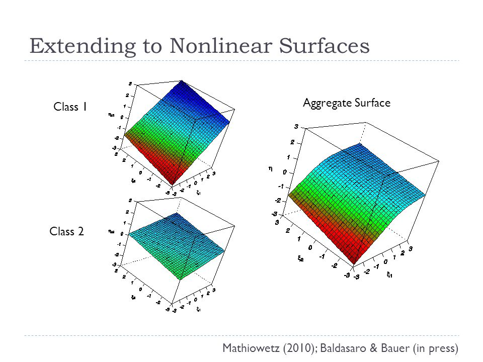 Extending to Nonlinear Surfaces Class 1 Class 2 Aggregate Surface Mathiowetz (2010); Baldasaro & Bauer (in press)