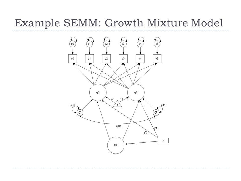 SEMM as an Integrative Model  Traditional latent variable models assume one type of latent variable  Latent class / profile analysis assumes discrete latent variables  IRT, Factor analysis, SEM assume continuous latent variables  SEMM includes both continuous and discrete latent variables  Continuous latent factors as in factor analysis and SEM  Discrete latent variable (component membership) as in latent class/profile analysis  Integration introduces new complexities